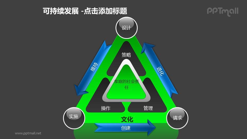 可持续发展——家庭的社会责任建设三角形循环图PPT模板素材