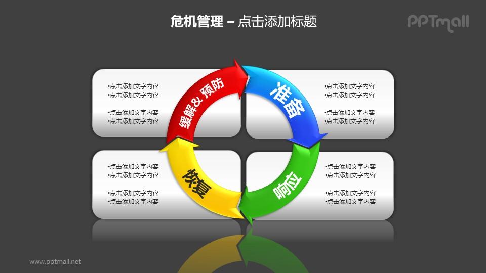 危机管理——预防危机4部分循环图PPT素材模板