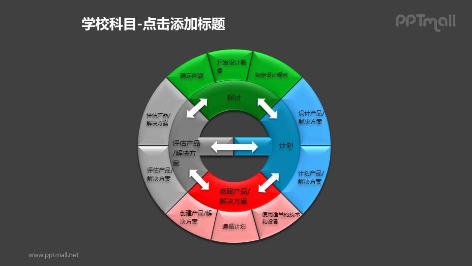 产品开发循环机制图PPT素材模板
