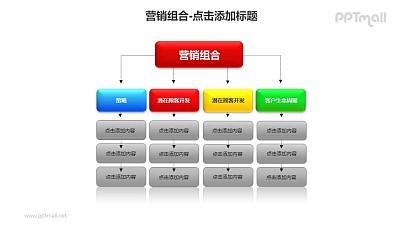 营销组合——成功的营销方案四个重要因素PPT模板下载