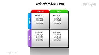 营销组合——市场和产品的新旧对比矩阵图PPT模板下载