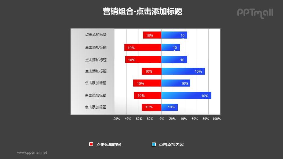 营销组合——红蓝百分比堆积条形图PPT模板下载