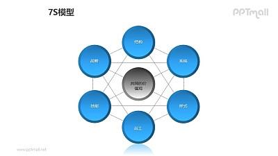 蓝灰简约7S模型PPT模板素材