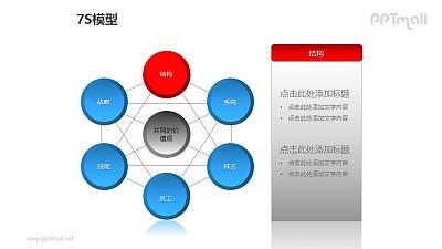 """蓝灰简约7S模型之""""结构""""PPT模板素材"""
