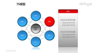 """蓝灰简约7S模型之""""系统""""PPT模板素材"""