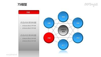 """蓝灰简约7S模型之""""技能""""PPT模板素材"""