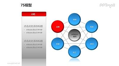 """蓝灰简约7S模型之""""战略""""PPT模板素材"""