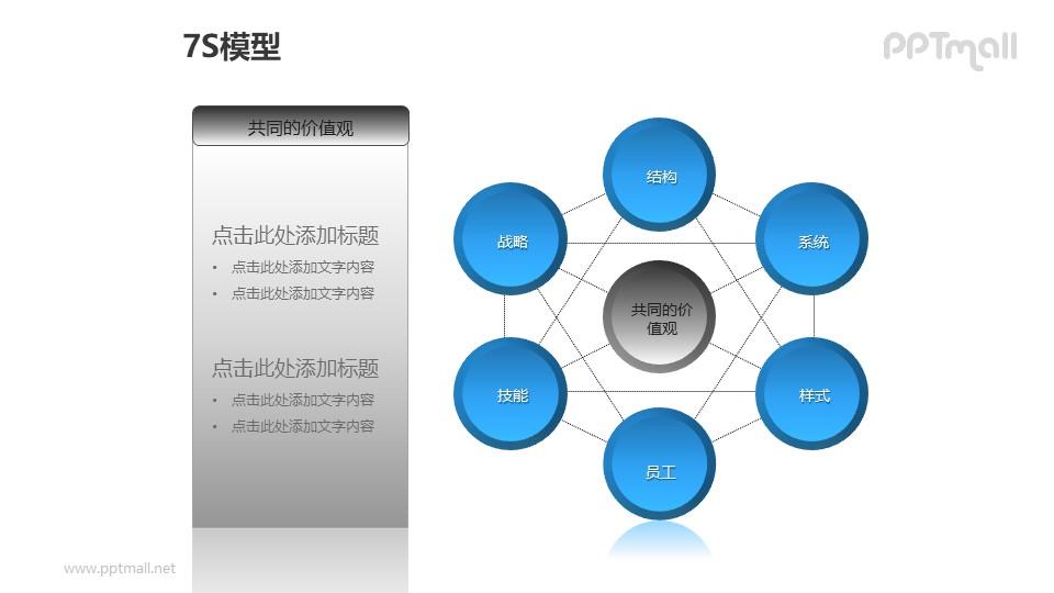 """蓝灰简约7S模型之""""共同的价值观""""PPT模板素材"""