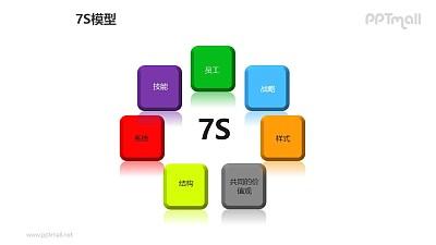 彩色方块7S模型PPT模板素材(1)