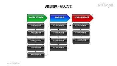 风险管理之三段流程说明PPT模板素材