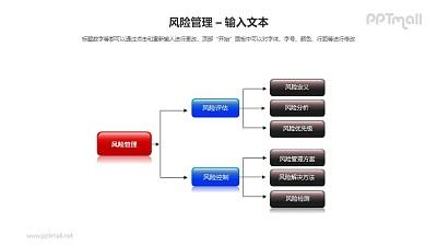 风险管理之三层流程图PPT模板素材