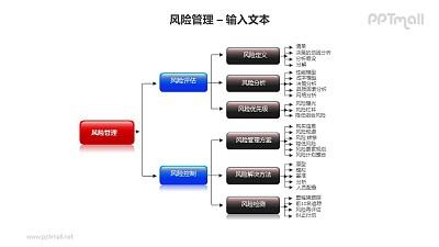 风险管理之4层流程图PPT模板素材