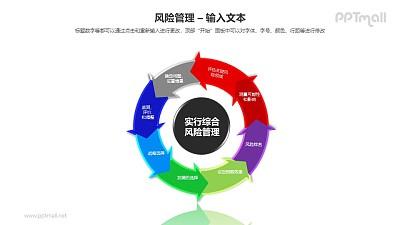 实施综合风险管理循环图PPT模板素材