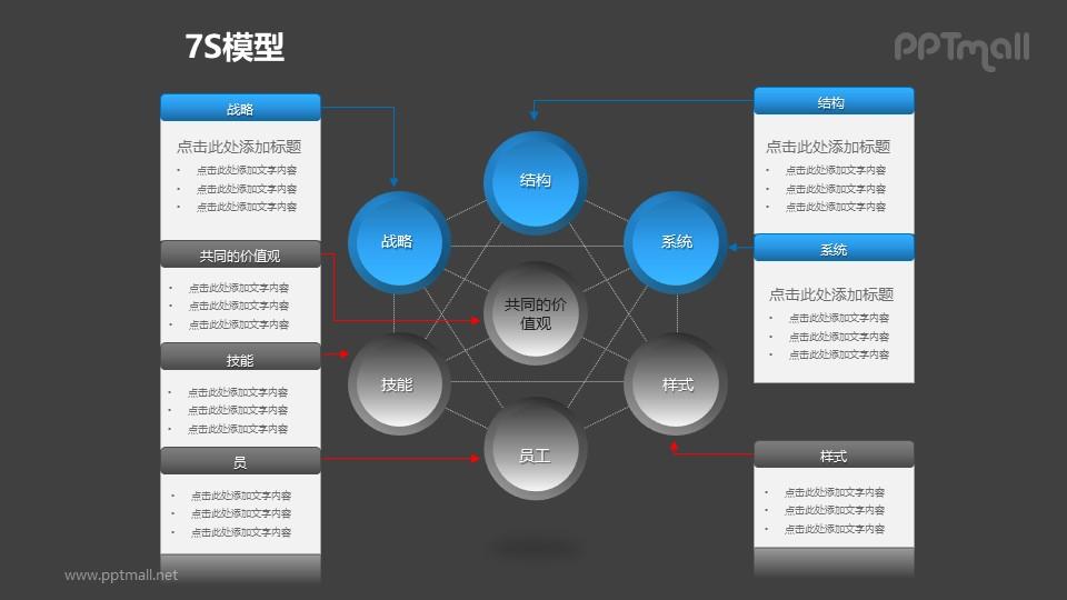 蓝灰简约7S模型+文本框PPT模板素材