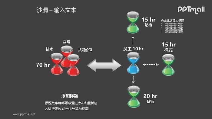 沙漏——任务流程耗时分析PPT模板素材_幻灯片预览图2