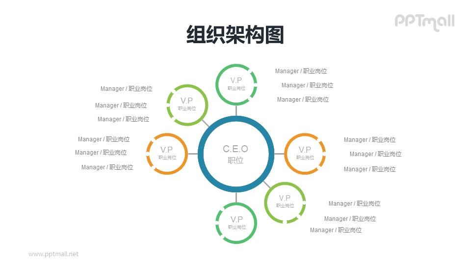 圆圈组成的个性化企业组织架构图PPT模板素材