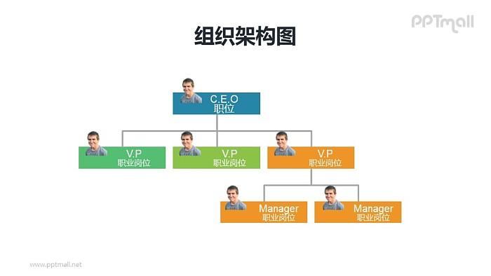 纵向带头像的3层深度企业组织架构图PPT模板素材_幻灯片预览图1