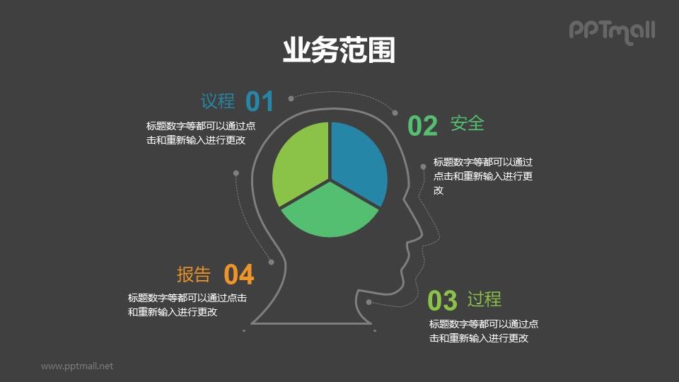 用人的大脑示意4步骤流程的PPT素材模板下载