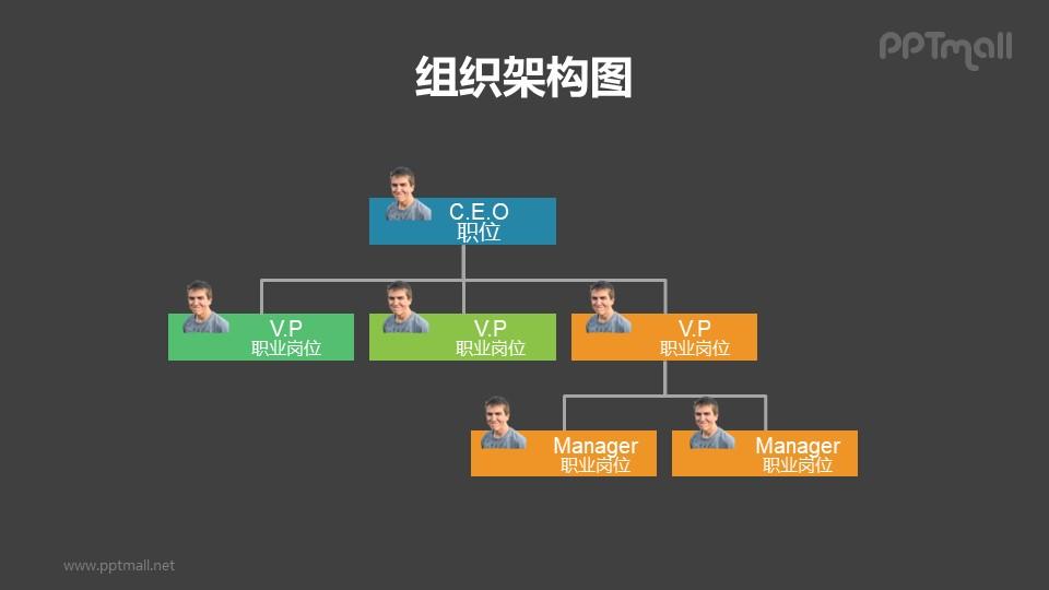 纵向带头像的3层深度企业组织架构图PPT模板素材