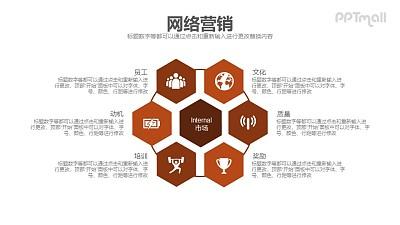网络营销市场模型PPT模板下载