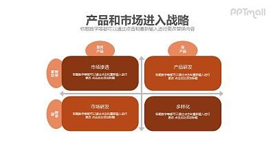 产品和市场进入战略PPT模板素材下载