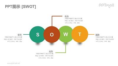 球状的SWOT模型PPT素材下载