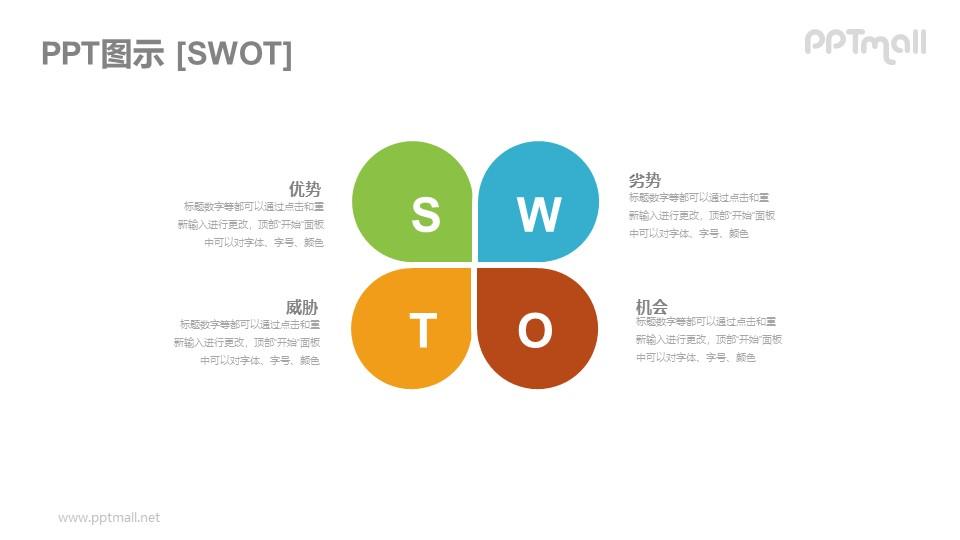 四叶草形状的SWOT模型PPT图示素材下载