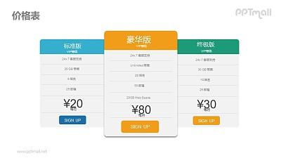 不同级别的VIP套餐价格表PPT素材下载