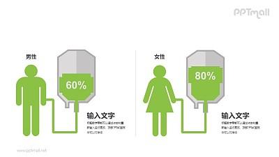 用吊点滴表示男女患病比例PPT图表素材下载