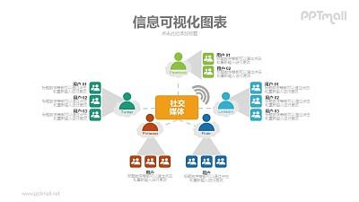 社交网络媒体病毒式传播PPT模板下载