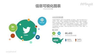 国外社交网络份额占比PPT信息图表模板下载