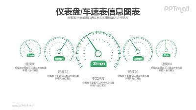 五个汽车仪表盘PPT图示数据素材模板下载