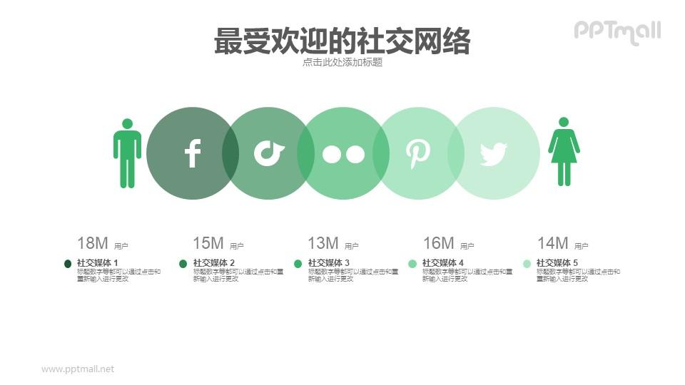 社交媒体男女比例/分布PPT模板下载_幻灯片预览图1