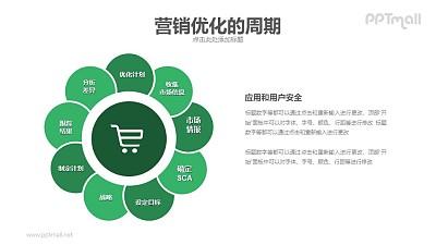 营销优化的周期PPT模板下载