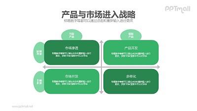 产品与市场进入战略PPT模板下载
