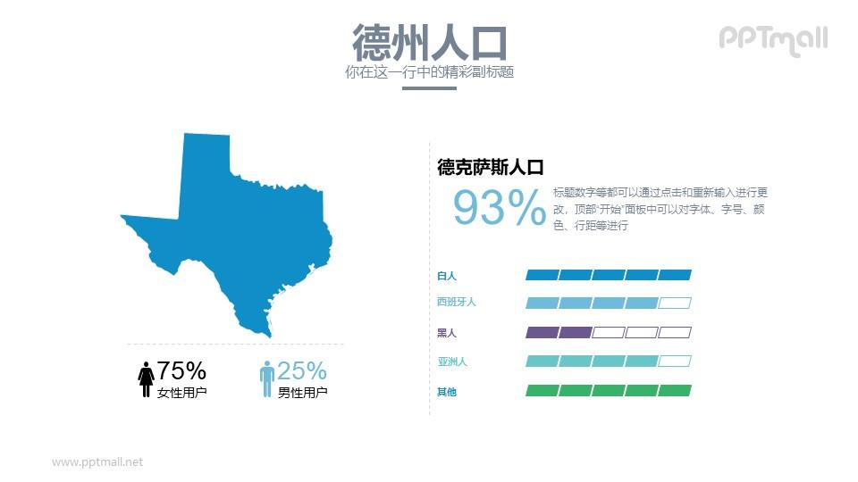 美国德州人口分析PPT模板下载