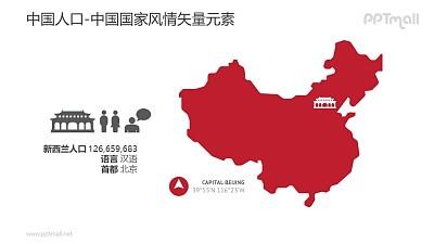 中国地图和人口概况-中国国家风情PPT图像素材下载