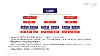 公司架构图PPT素材模板下载