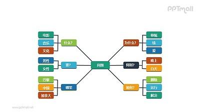 问题解决方法的架构图PPT素材下载