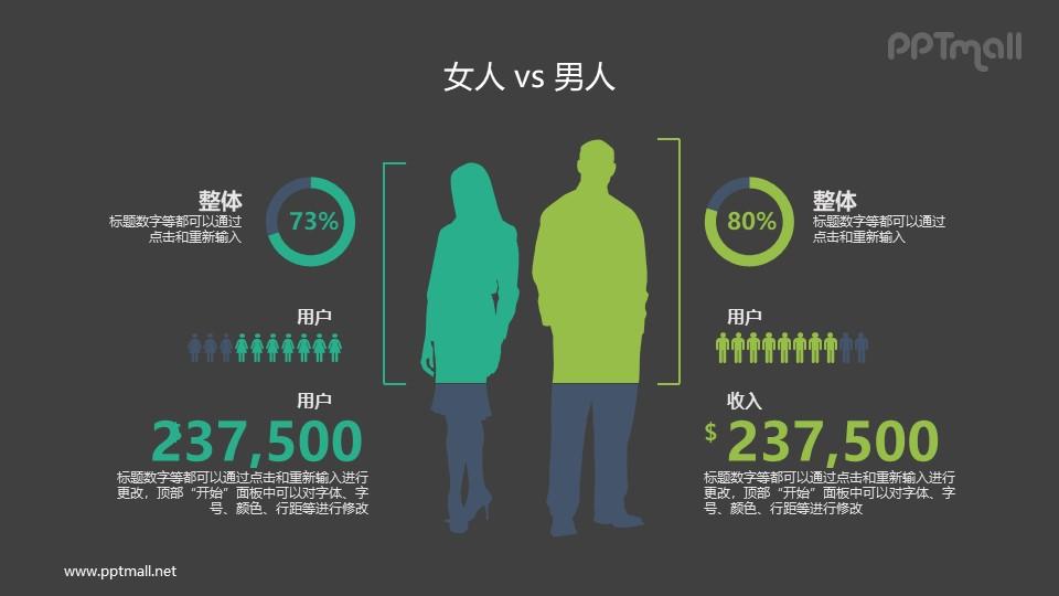 男人vs女人数据对比PPT素材下载