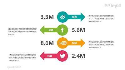 不同社交媒体的关注度PPT模板图示下载