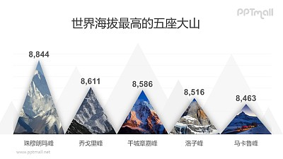 世界海拔最高的大山柱状图数据展示图表PPT模板素材下载