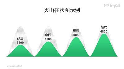 火山图/山峰图/柱状图PPT模板素材下载
