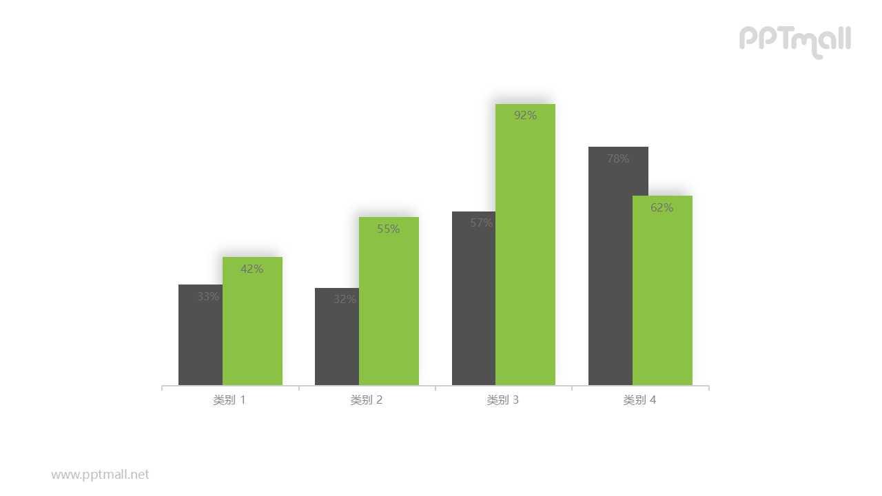 黑绿四组柱形图对比关系PPT模板图示下载