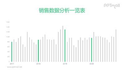 多个年份数据对比与突出的柱状图PPT素材下载