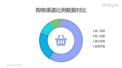 购物渠道比例数据圆环图/饼图PPT素材下载