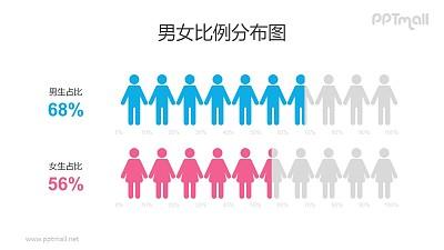 男女目标人群比例创意条形图PPT素材下载