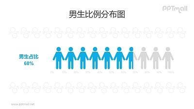 男性/男生人数比例占比PPT数据图表素材下载