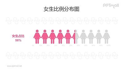 女性/女生人数比例占比PPT数据图表素材下载