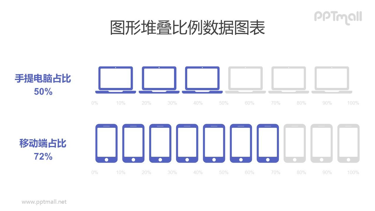 电脑/手机客户端占比对比PPT数据图表模板素材下载